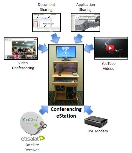 Conferencing eStation