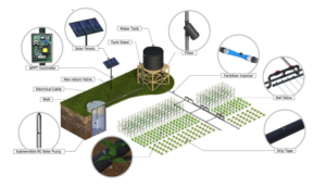 Example Solar-Powered Irrigation System. Courtesy of SunCulture